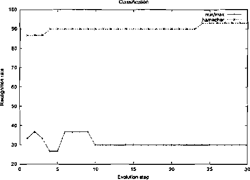 Figure 1: Recognition rates obtained in the experiment