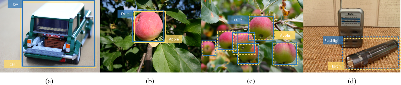Figure 1 for Large-Scale Object Detection in the Wild from Imbalanced Multi-Labels