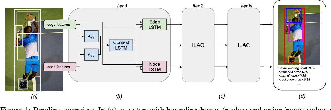 Figure 2 for Image-Level Attentional Context Modeling Using Nested-Graph Neural Networks