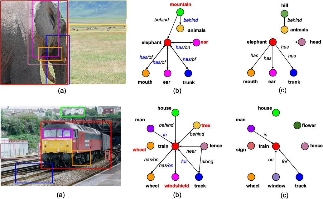 Figure 4 for Image-Level Attentional Context Modeling Using Nested-Graph Neural Networks