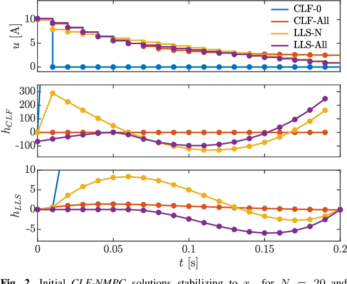 Figure 2 for Nonlinear Model Predictive Control of Robotic Systems with Control Lyapunov Functions