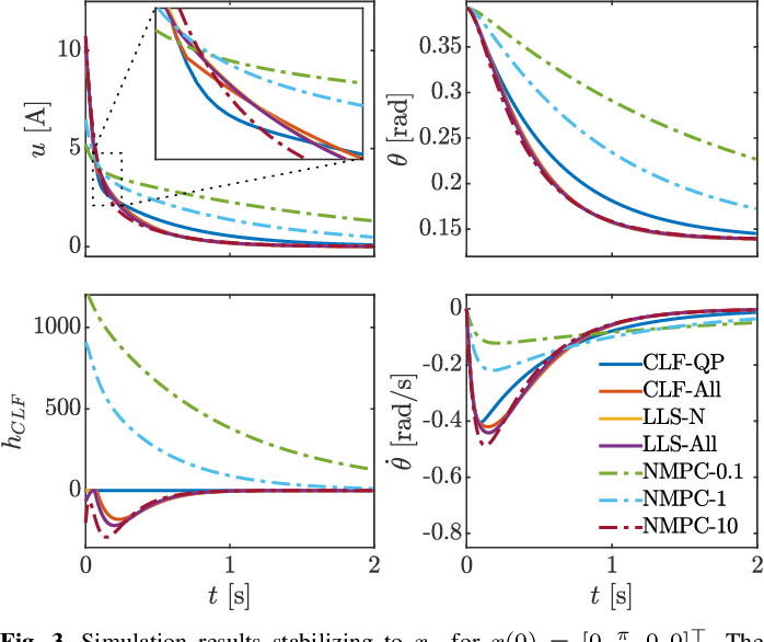 Figure 3 for Nonlinear Model Predictive Control of Robotic Systems with Control Lyapunov Functions