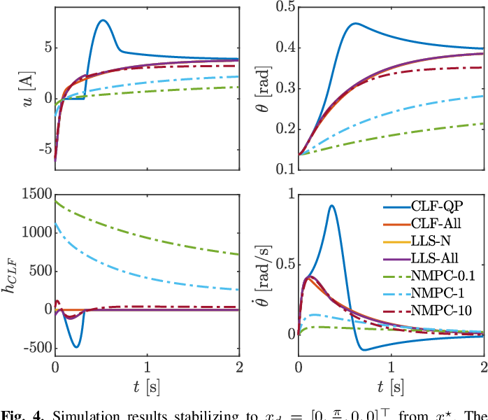 Figure 4 for Nonlinear Model Predictive Control of Robotic Systems with Control Lyapunov Functions