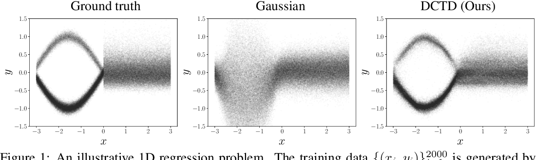 Figure 1 for DCTD: Deep Conditional Target Densities for Accurate Regression