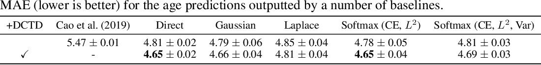 Figure 3 for DCTD: Deep Conditional Target Densities for Accurate Regression