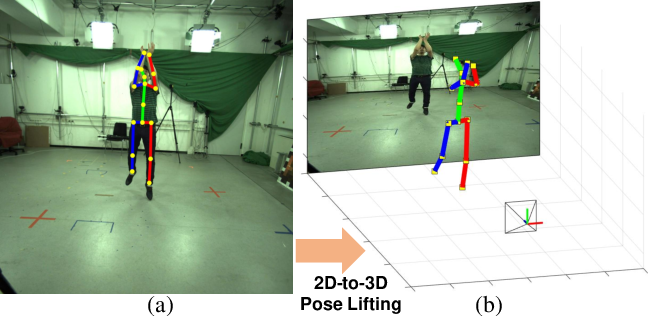 Figure 1 for AbsPoseLifter: Absolute 3D Human Pose Lifting Network from a Single Noisy 2D Human Pose