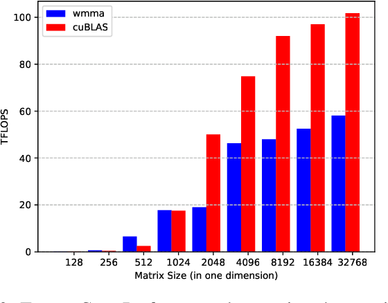 Figure 3 for Hierarchical Roofline Performance Analysis for Deep Learning Applications