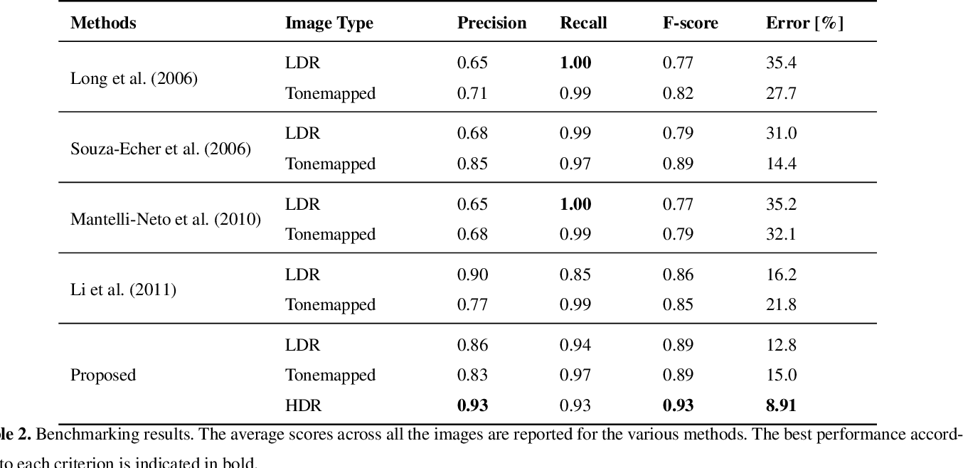 Figure 4 for High-Dynamic-Range Imaging for Cloud Segmentation