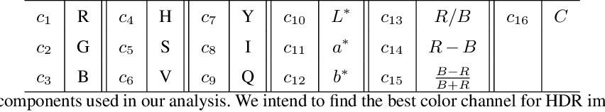Figure 2 for High-Dynamic-Range Imaging for Cloud Segmentation