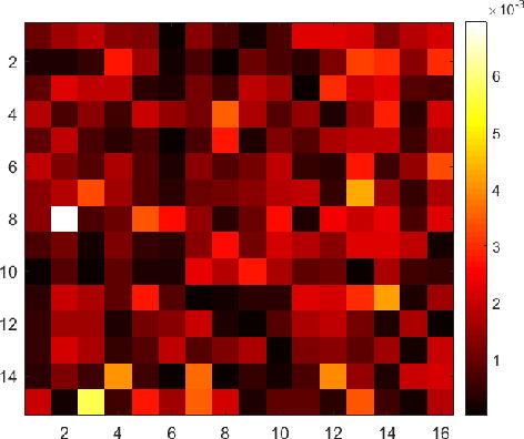 A $16\times 16$ Pixel Post-Processing Free Quantum Random Number
