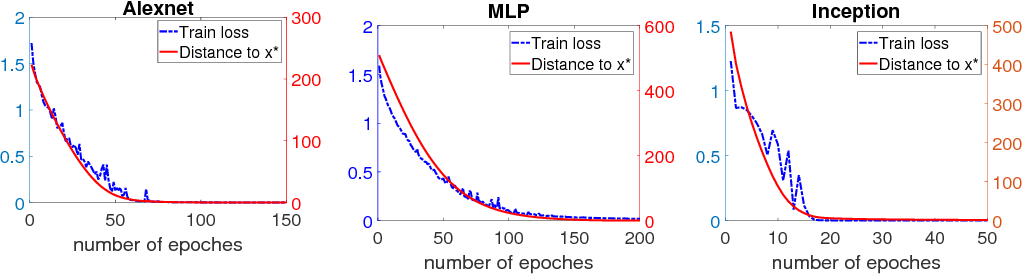 Figure 1 for SGD Converges to Global Minimum in Deep Learning via Star-convex Path