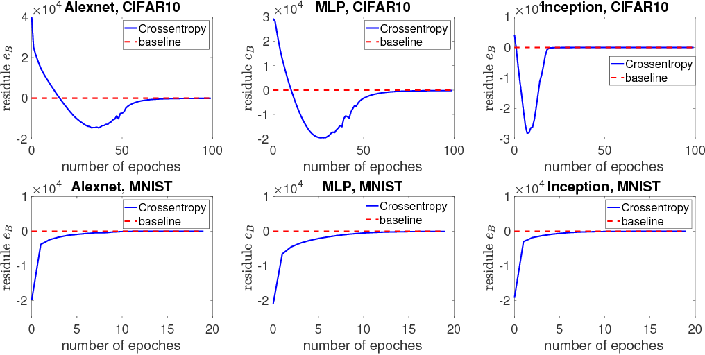 Figure 2 for SGD Converges to Global Minimum in Deep Learning via Star-convex Path
