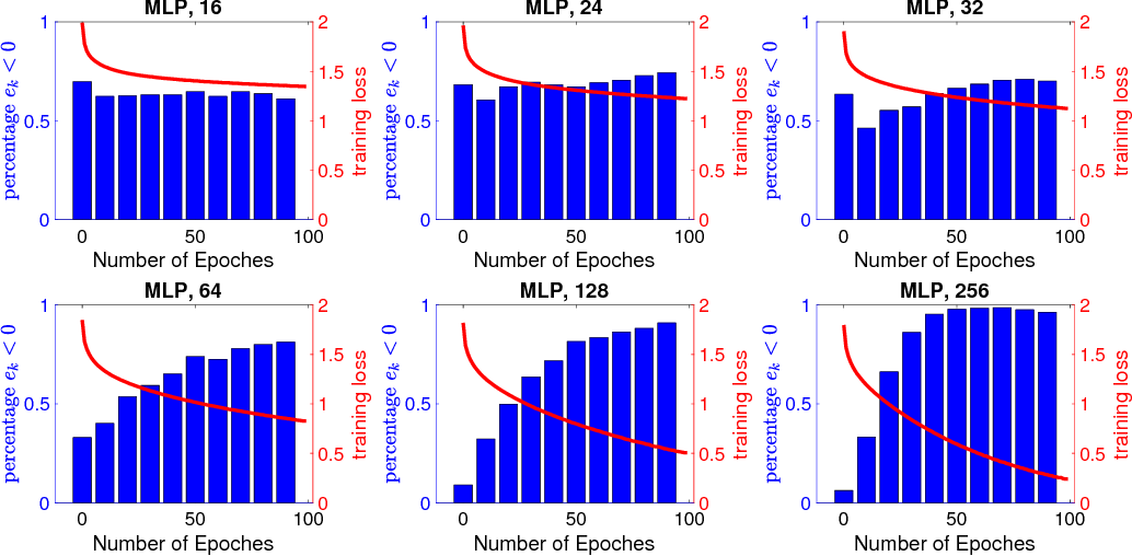 Figure 4 for SGD Converges to Global Minimum in Deep Learning via Star-convex Path