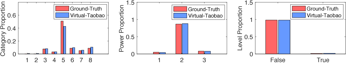Figure 4 for Virtual-Taobao: Virtualizing Real-world Online Retail Environment for Reinforcement Learning
