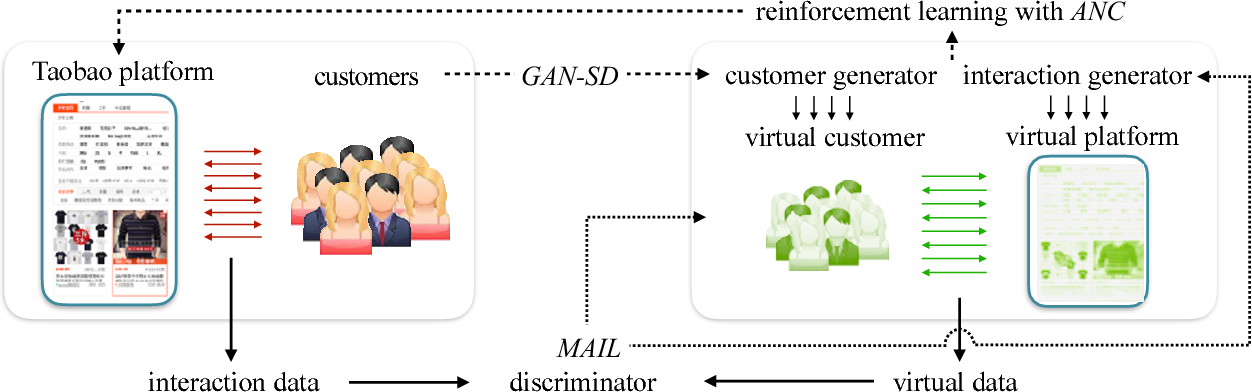 Figure 1 for Virtual-Taobao: Virtualizing Real-world Online Retail Environment for Reinforcement Learning