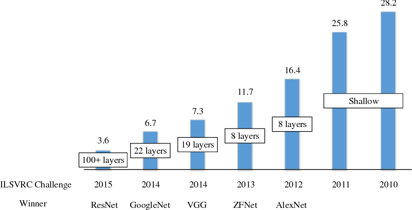 Figure 4 for Recent Advances in the Applications of Convolutional Neural Networks to Medical Image Contour Detection