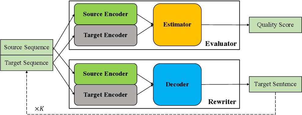 Figure 1 for Rewriter-Evaluator Framework for Neural Machine Translation