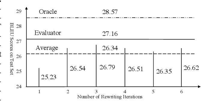 Figure 3 for Rewriter-Evaluator Framework for Neural Machine Translation