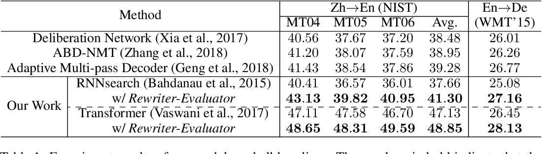 Figure 2 for Rewriter-Evaluator Framework for Neural Machine Translation