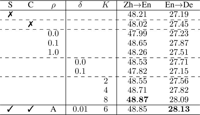 Figure 4 for Rewriter-Evaluator Framework for Neural Machine Translation