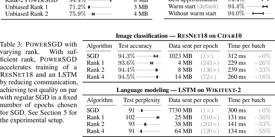 Figure 3 for PowerSGD: Practical Low-Rank Gradient Compression for Distributed Optimization