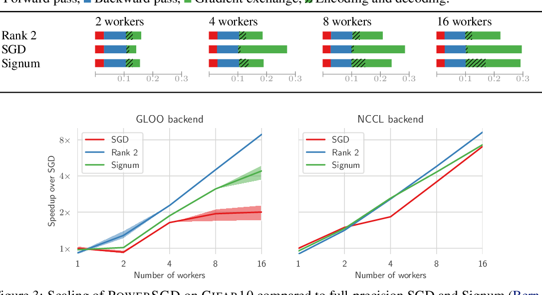 Figure 4 for PowerSGD: Practical Low-Rank Gradient Compression for Distributed Optimization