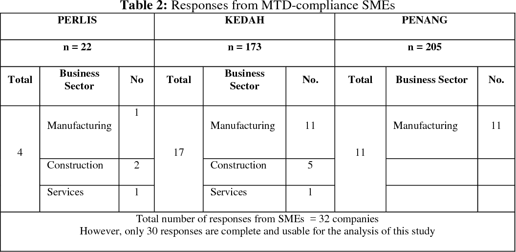 Table 2 from Compliance cost under the monthly tax deduction