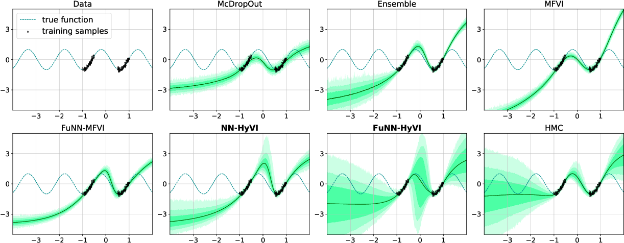 Figure 1 for Implicit Variational Inference: the Parameter and the Predictor Space