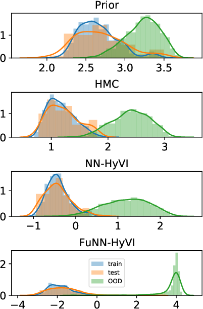 Figure 3 for Implicit Variational Inference: the Parameter and the Predictor Space