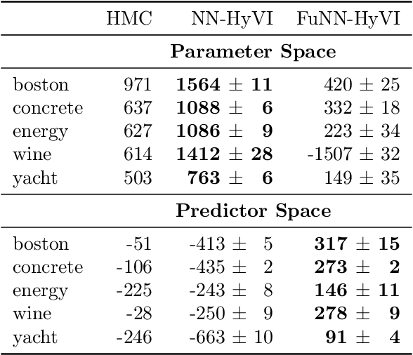 Figure 2 for Implicit Variational Inference: the Parameter and the Predictor Space