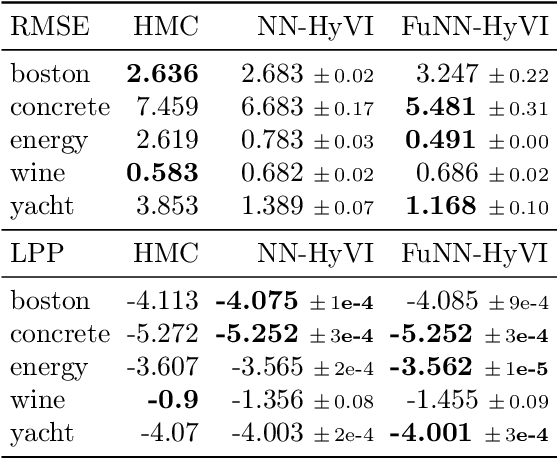 Figure 4 for Implicit Variational Inference: the Parameter and the Predictor Space