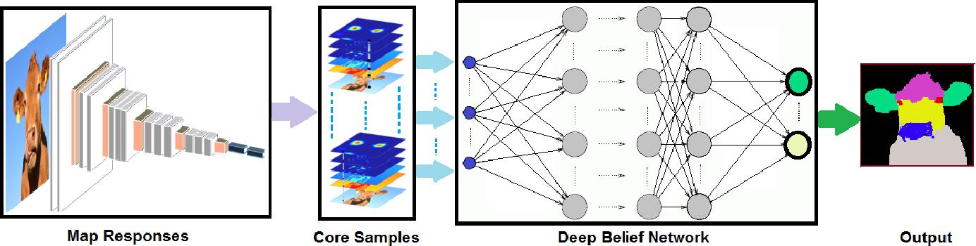 Figure 1 for Core Sampling Framework for Pixel Classification