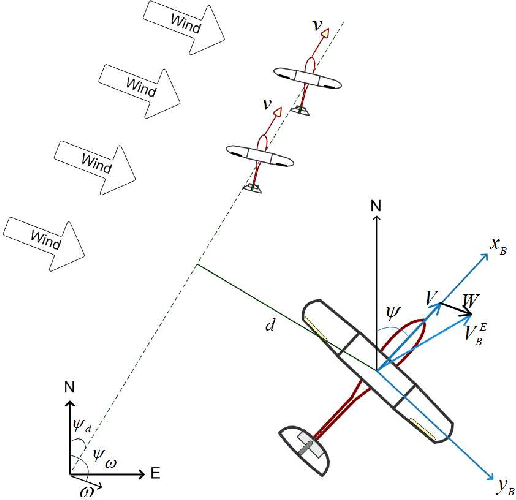 PDF] Adaptive trajectory following control of a fixed-wing