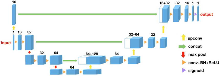 Figure 2 for 3D U-Net for Segmentation of Plant Root MRI Images in Super-Resolution