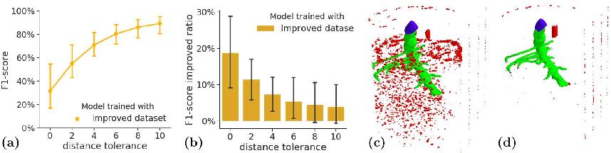 Figure 3 for 3D U-Net for Segmentation of Plant Root MRI Images in Super-Resolution
