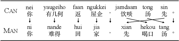Figure 1 for Unsupervised Neural Dialect Translation with Commonality and Diversity Modeling