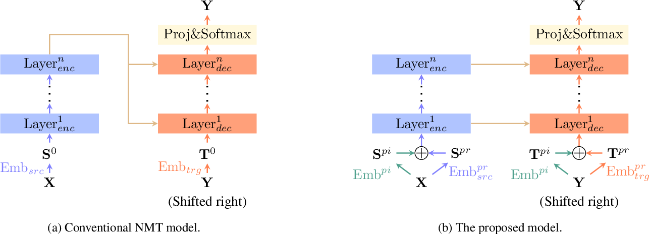 Figure 3 for Unsupervised Neural Dialect Translation with Commonality and Diversity Modeling