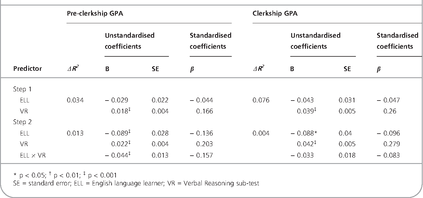 Table 1 from MCAT Verbal Reasoning score: less predictive of
