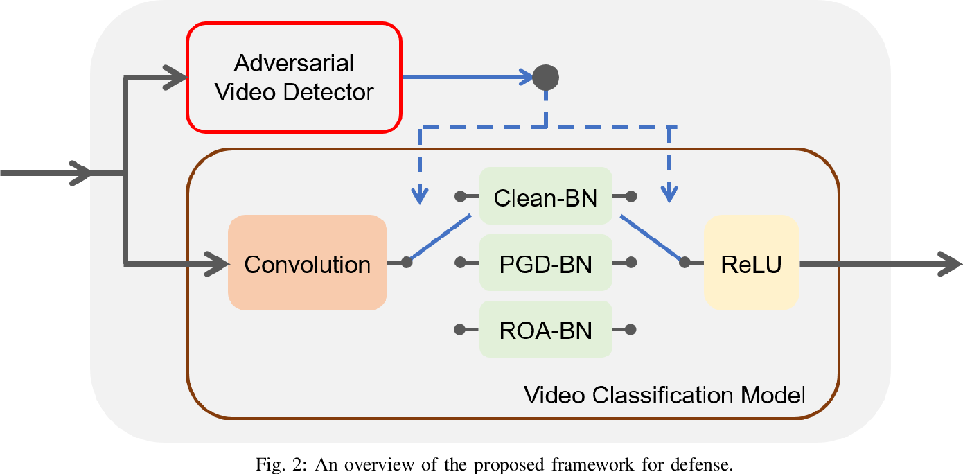 Figure 2 for Defending Against Multiple and Unforeseen Adversarial Videos