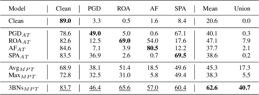 Figure 4 for Defending Against Multiple and Unforeseen Adversarial Videos