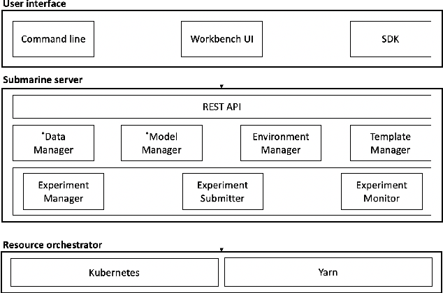 Figure 1 for Apache Submarine: A Unified Machine Learning Platform Made Simple