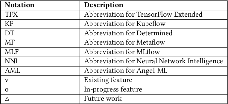 Figure 4 for Apache Submarine: A Unified Machine Learning Platform Made Simple