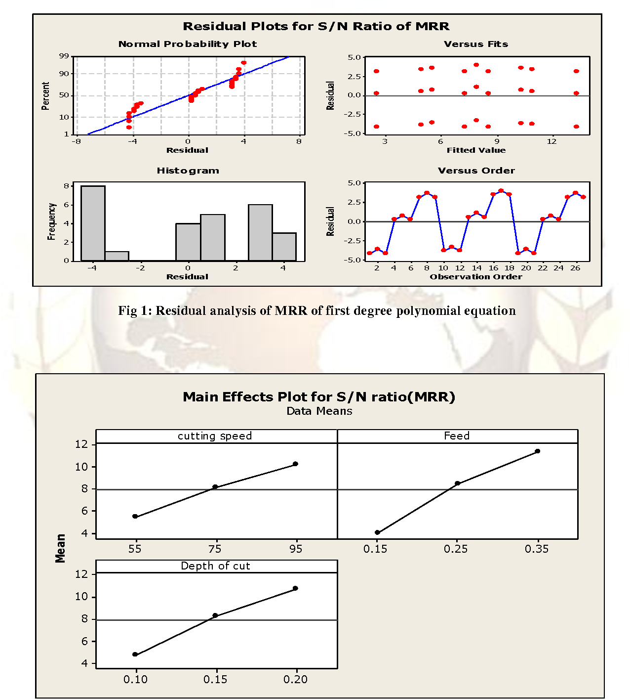 Experimental investigation of material removal rate in cnc turning figure 1 pooptronica