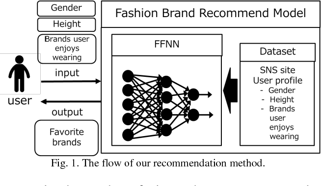 Fig. 1. The flow of our recommendation method.