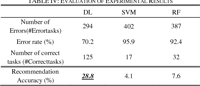 TABLE IV: EVALUATION OF EXPERIMENTAL RESULTS