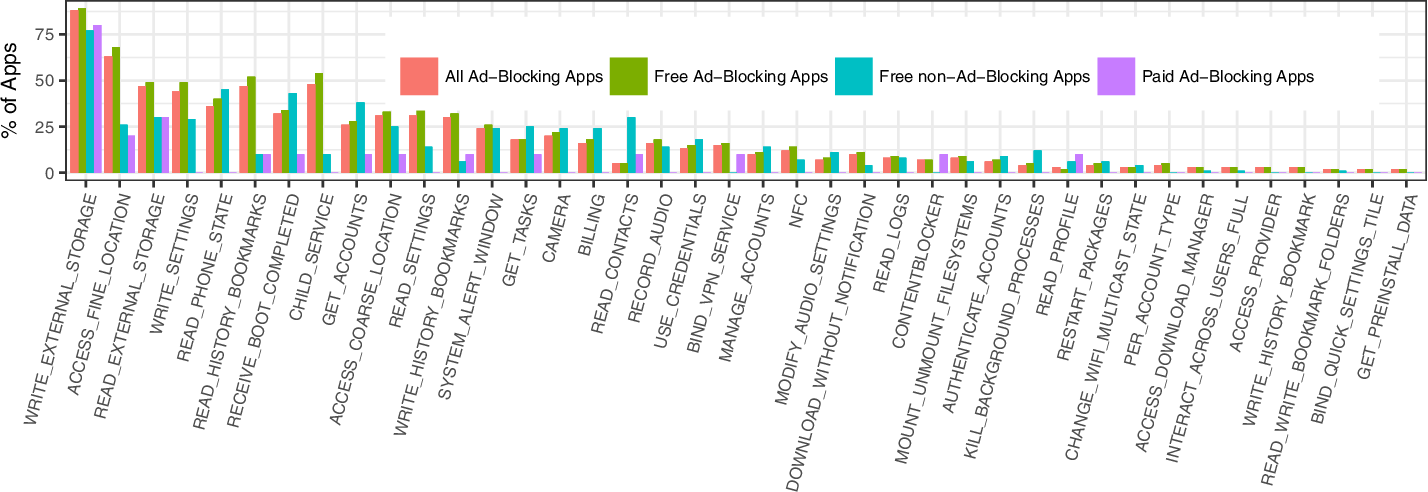 Figure 6 from A first look at mobile Ad-Blocking apps