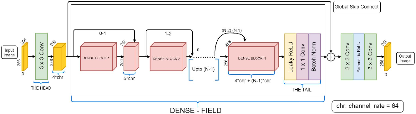 Figure 1 for Deep Generative Filter for Motion Deblurring