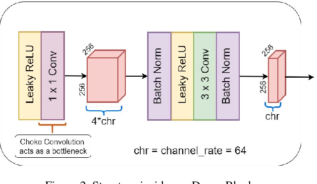 Figure 2 for Deep Generative Filter for Motion Deblurring