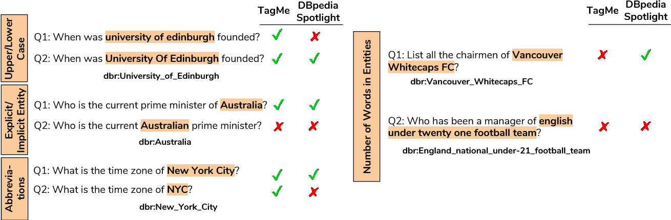 Figure 1 for No One is Perfect: Analysing the Performance of Question Answering Components over the DBpedia Knowledge Graph