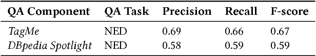 Figure 2 for No One is Perfect: Analysing the Performance of Question Answering Components over the DBpedia Knowledge Graph